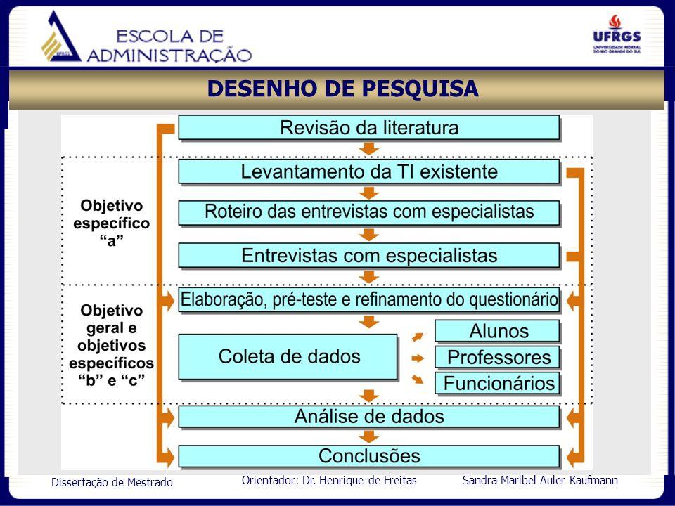Orientador: Dr. Henrique de Freitas Sandra Maribel Auler Kaufmann Dissertação de Mestrado DESENHO DE PESQUISA