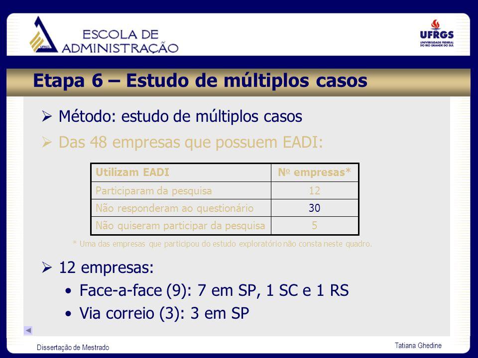 Dissertação de Mestrado Tatiana Ghedine Etapa 6 – Estudo de múltiplos casos 12 empresas: Face-a-face (9): 7 em SP, 1 SC e 1 RS Via correio (3): 3 em S