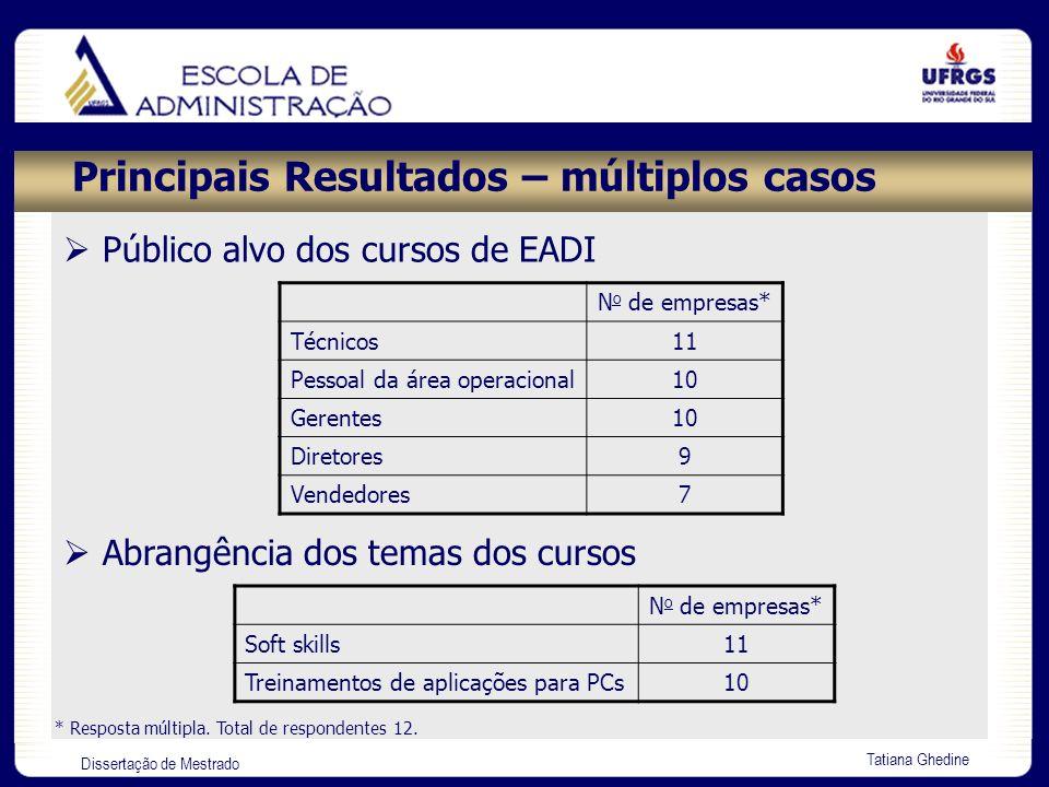 Dissertação de Mestrado Tatiana Ghedine Principais Resultados – múltiplos casos N o de empresas* Técnicos11 Pessoal da área operacional10 Gerentes10 D