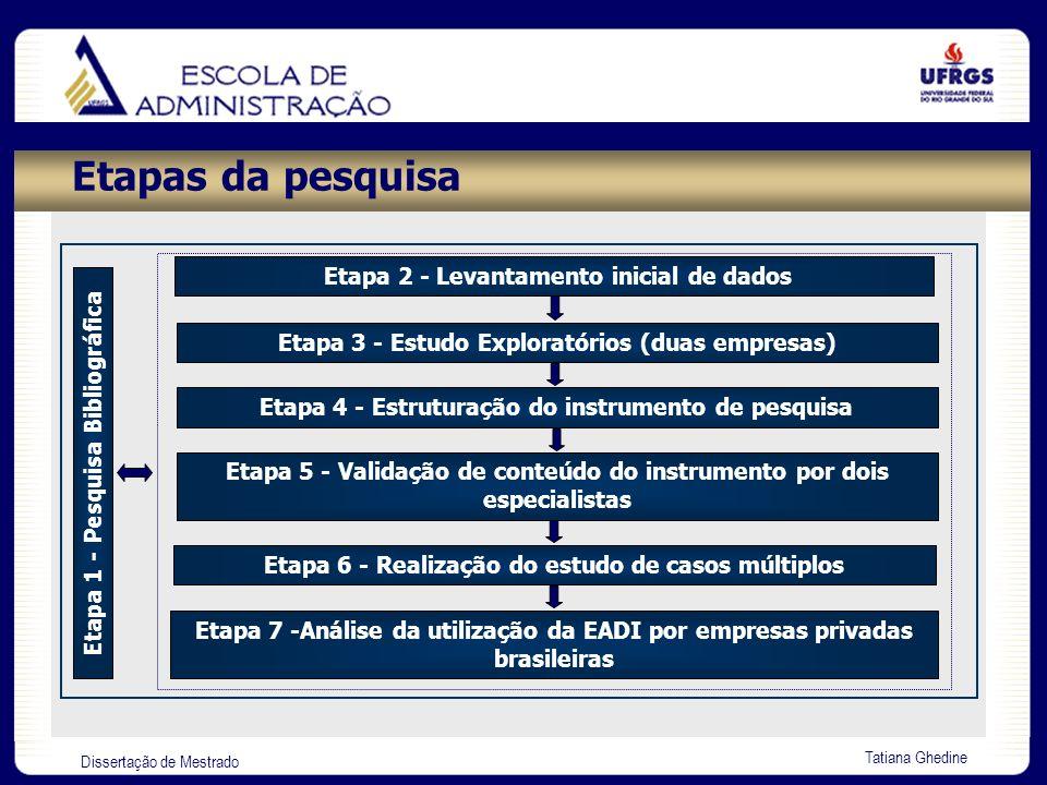 Dissertação de Mestrado Tatiana Ghedine Etapa 2 – Levantamento inicial de dados Amostra: 500 Maiores e Melhores Empresas do Brasil (Exame 2002) Levantamento da amostraN o empresasFreqüência Contatos realizados31362,6% Telefones incorretos e não localizados9118,2% Telefones ocupados após três tentativas9619,2% Primeiro contato (500 empresas):