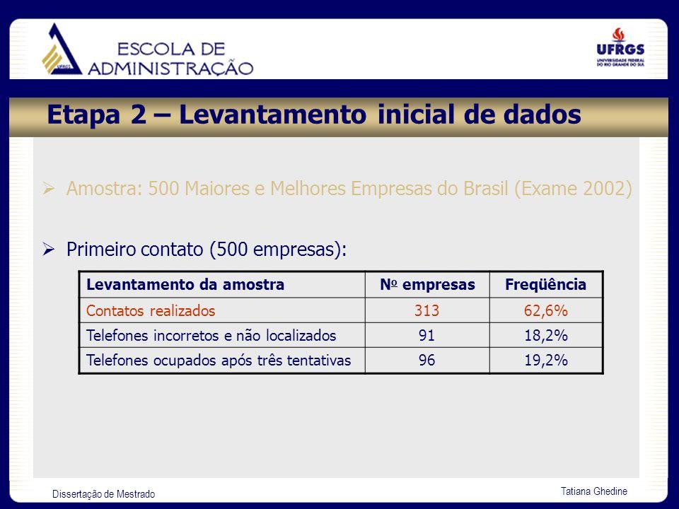 Dissertação de Mestrado Tatiana Ghedine Etapa 2 – Levantamento inicial de dados Levantamento da amostraN o empresasFreqüência Sim, utilizam EADI4862,6% Não utilizam EADI7618,2% Não quiseram participar da pesquisa1519,2% Resultado das empresas que responderam ao e-mail: Segundo contato (313 empresas): Levantamento da amostraN o empresasFreqüência Responderam ao e-mail13944,41% Não responderam ao e-mail17455,59%