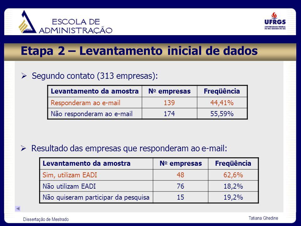 Dissertação de Mestrado Tatiana Ghedine Etapa 4 – Estruturação do instrumento de pesquisa DimensõesObjetivosFontes Características das iniciativas de EADI Identificar qual a iniciativa para a capacitação dos colaboradores adotada pelas organizações que utilizam EADI HALL (1997); PEAK (1997); MEISTER (1999); ALPERSTEDT (2000); NURMI apud WENTLING et al.