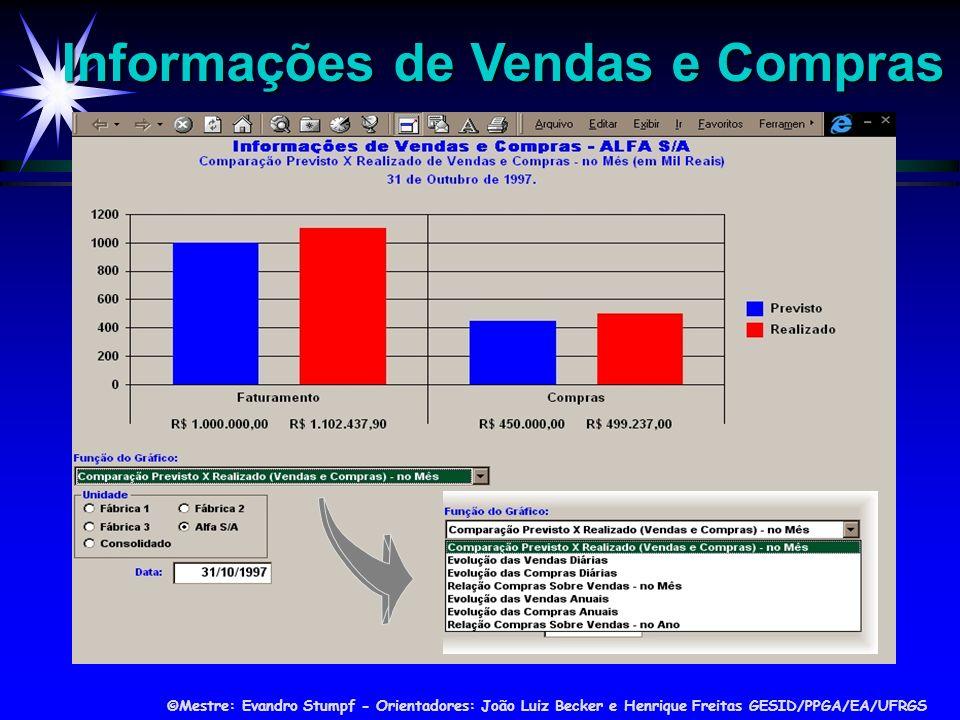 ©Mestre: Evandro Stumpf - Orientadores: João Luiz Becker e Henrique Freitas GESID/PPGA/EA/UFRGS Informações de Vendas e Compras