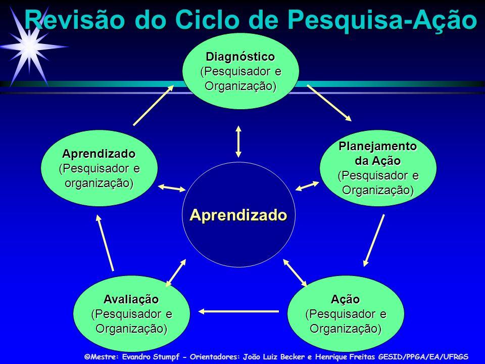 ©Mestre: Evandro Stumpf - Orientadores: João Luiz Becker e Henrique Freitas GESID/PPGA/EA/UFRGS Planejamento da Ação (Pesquisador e Organização) Aprendizado (Pesquisador e organização) Diagnóstico (Pesquisador e Organização) Avaliação (Pesquisador e Organização) Ação (Pesquisador e Organização) Aprendizado Revisão do Ciclo de Pesquisa-Ação