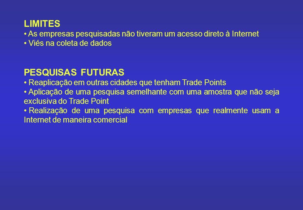 LIMITES As empresas pesquisadas não tiveram um acesso direto à Internet Viés na coleta de dados PESQUISAS FUTURAS Reaplicação em outras cidades que te