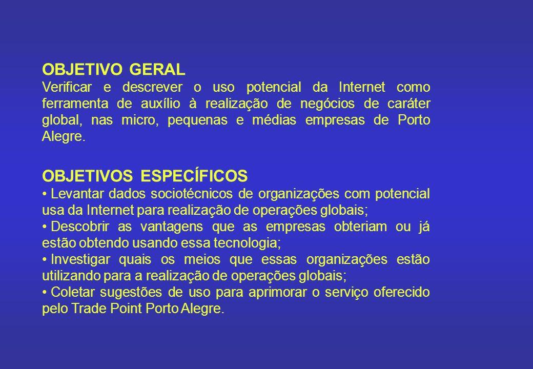 METODOLOGIA - Survey exploratória Questionário Identificação da empresa Trade Point Porto Alegre Internet comercial Mercado global Sugestões População e amostra Empresas de Porto Alegre cadastradas no Trade Point Coleta de dados Fax Entrevista pessoal Resultados 95 questionários