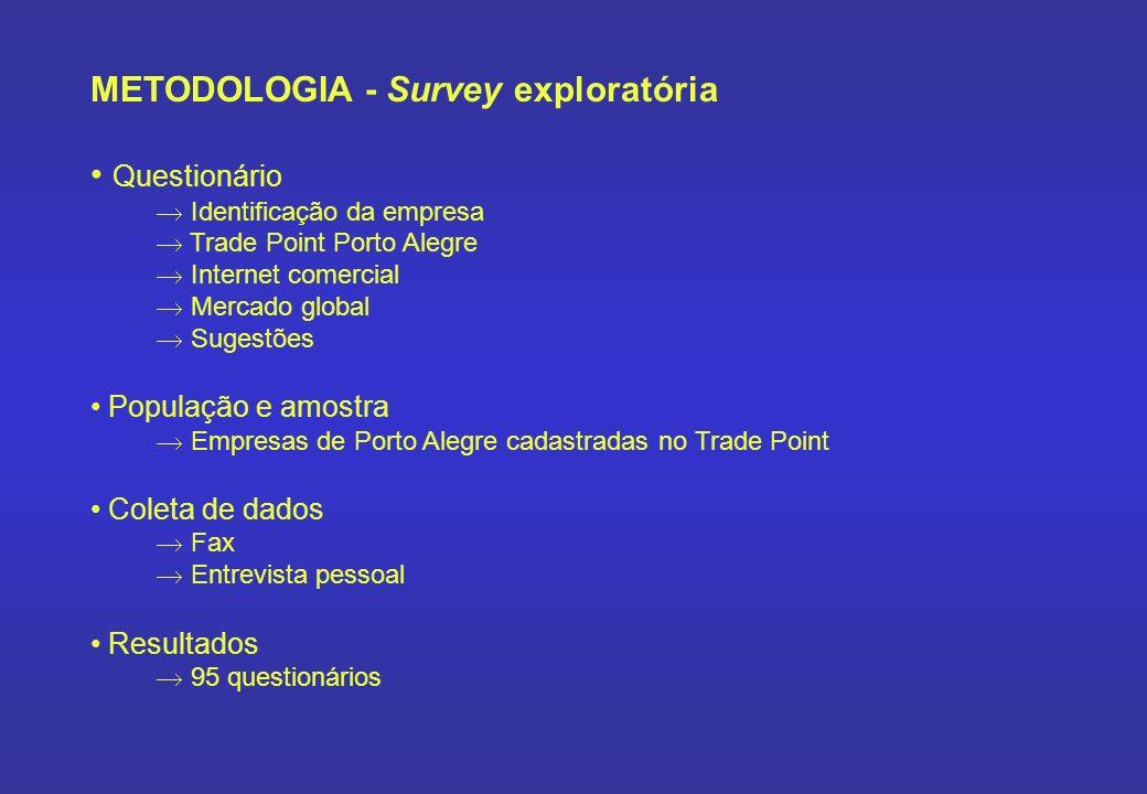 METODOLOGIA - Survey exploratória Questionário Identificação da empresa Trade Point Porto Alegre Internet comercial Mercado global Sugestões População