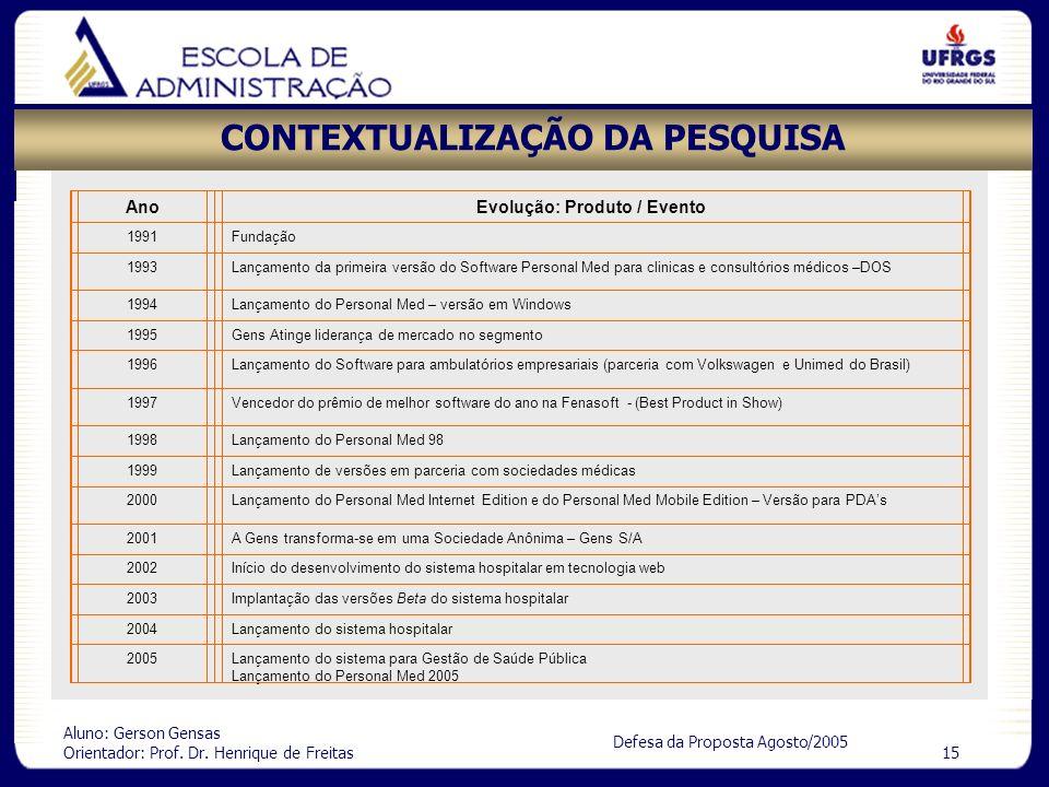 Aluno: Gerson Gensas Orientador: Prof. Dr. Henrique de Freitas 15 Defesa da Proposta Agosto/2005 CONTEXTUALIZAÇÃO DA PESQUISA AnoEvolução: Produto / E