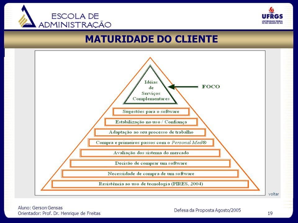 Aluno: Gerson Gensas Orientador: Prof. Dr. Henrique de Freitas 19 Defesa da Proposta Agosto/2005 MATURIDADE DO CLIENTE voltar