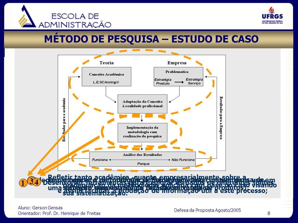 Aluno: Gerson Gensas Orientador: Prof. Dr. Henrique de Freitas 8 Defesa da Proposta Agosto/2005 MÉTODO DE PESQUISA – ESTUDO DE CASO Adequar o conceito