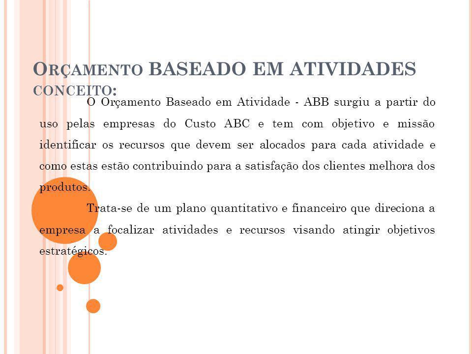 O RÇAMENTO BASEADO EM ATIVIDADES CONCEITO : O Orçamento Baseado em Atividade - ABB surgiu a partir do uso pelas empresas do Custo ABC e tem com objeti