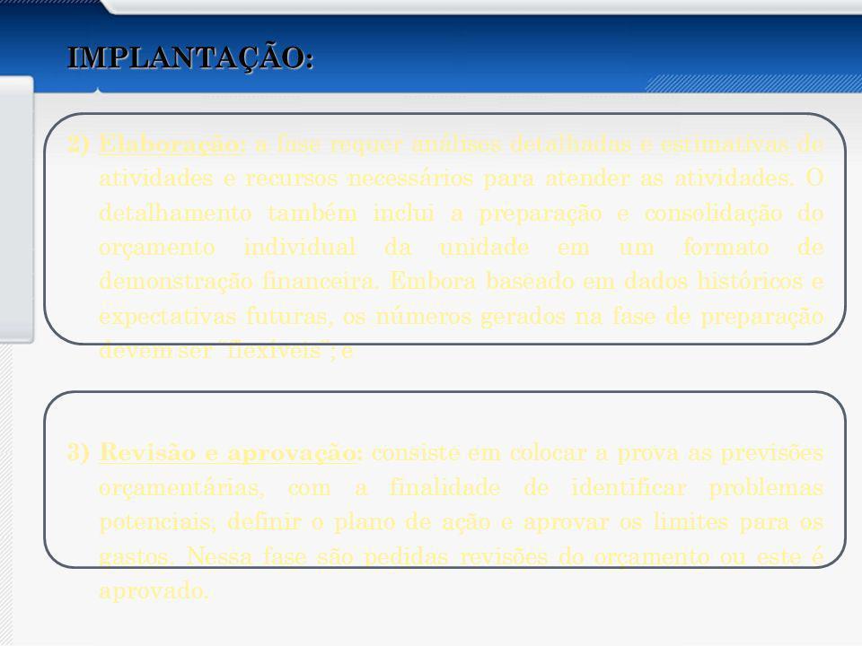 Apresentar os aspectos abaixo do Orçamento por Atividades: Conceito Características Vantagens e Desvantagens Recomendações Implantação Organizações que utilizam IMPLANTAÇÃO: 2) Elaboração: a fase requer análises detalhadas e estimativas de atividades e recursos necessários para atender as atividades.