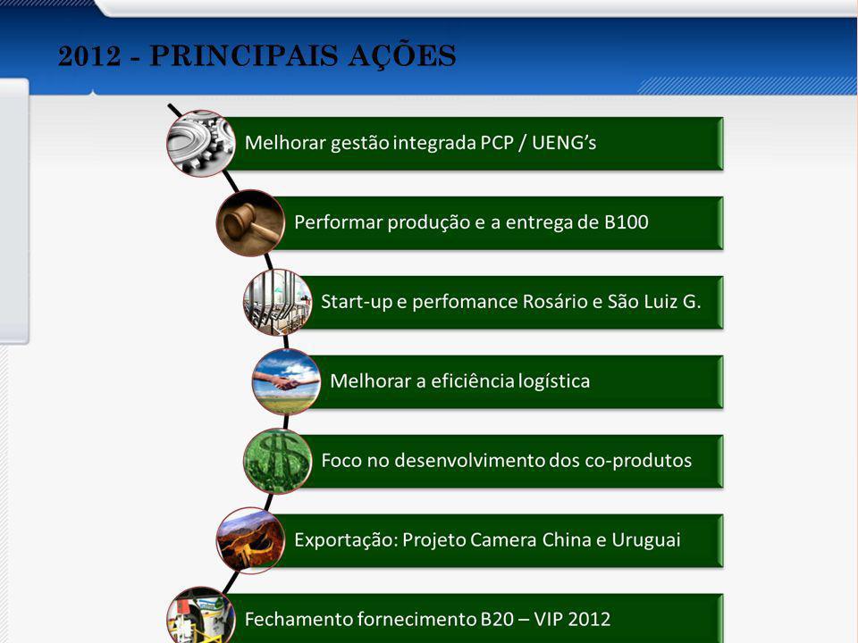 Apresentar os aspectos abaixo do Orçamento por Atividades: Conceito Características Vantagens e Desvantagens Recomendações Implantação Organizações que utilizam 2012 - PRINCIPAIS AÇÕES