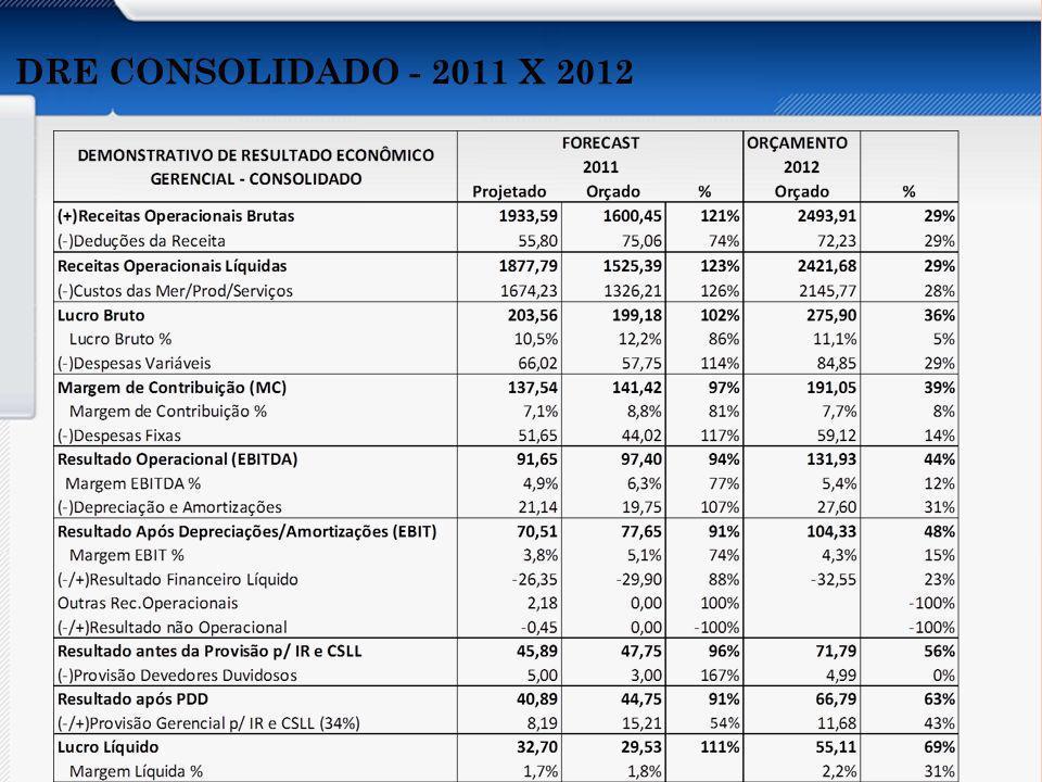 Apresentar os aspectos abaixo do Orçamento por Atividades: Conceito Características Vantagens e Desvantagens Recomendações Implantação Organizações que utilizam DRE CONSOLIDADO - 2011 X 2012