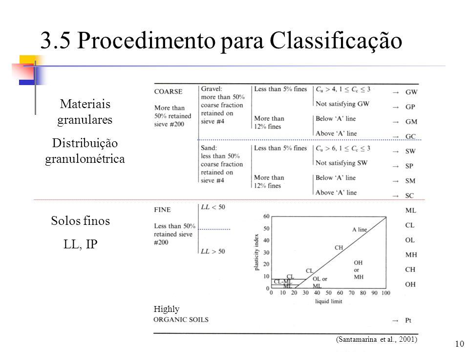 10 3.5 Procedimento para Classificação Materiais granulares Distribuição granulométrica Solos finos LL, IP (Santamarina et al., 2001) Highly