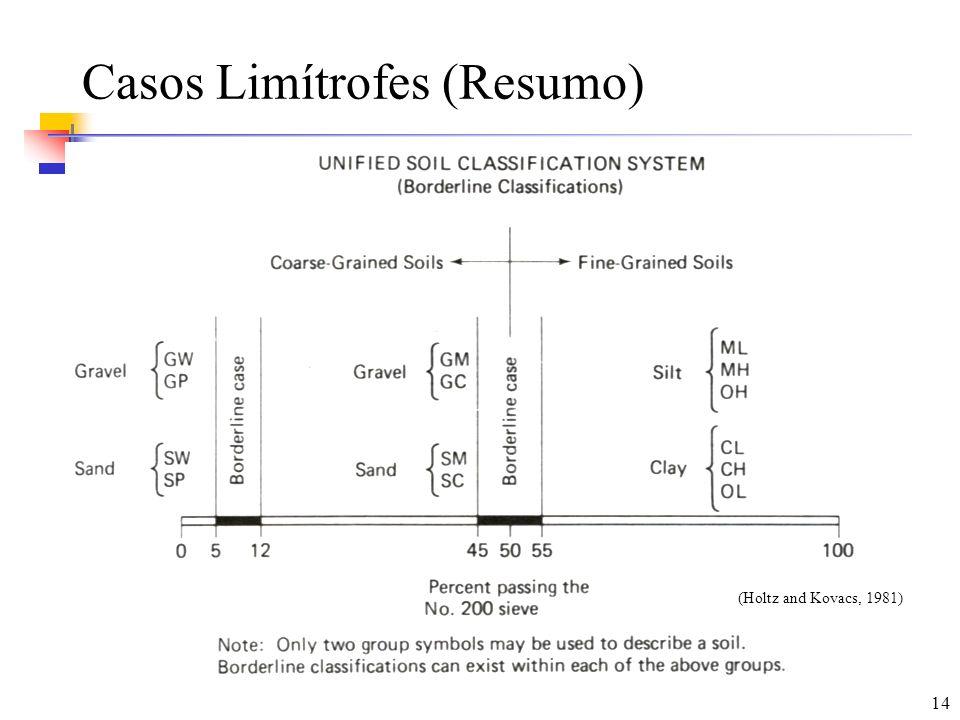 14 Casos Limítrofes (Resumo) (Holtz and Kovacs, 1981)