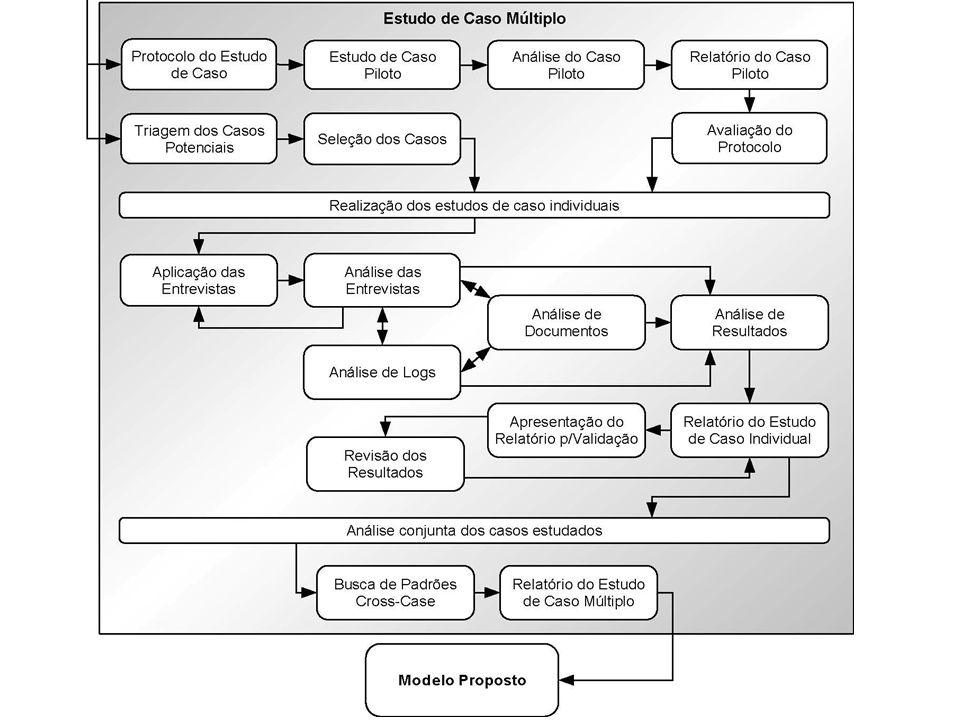 AtributoAbordagem no Projeto Área 1: Projeto de Pesquisa Questões claras de pesquisaComo as organizações planejam suas iniciativas de adoção de tecnologia móvel na interação com seus públicos-alvo.
