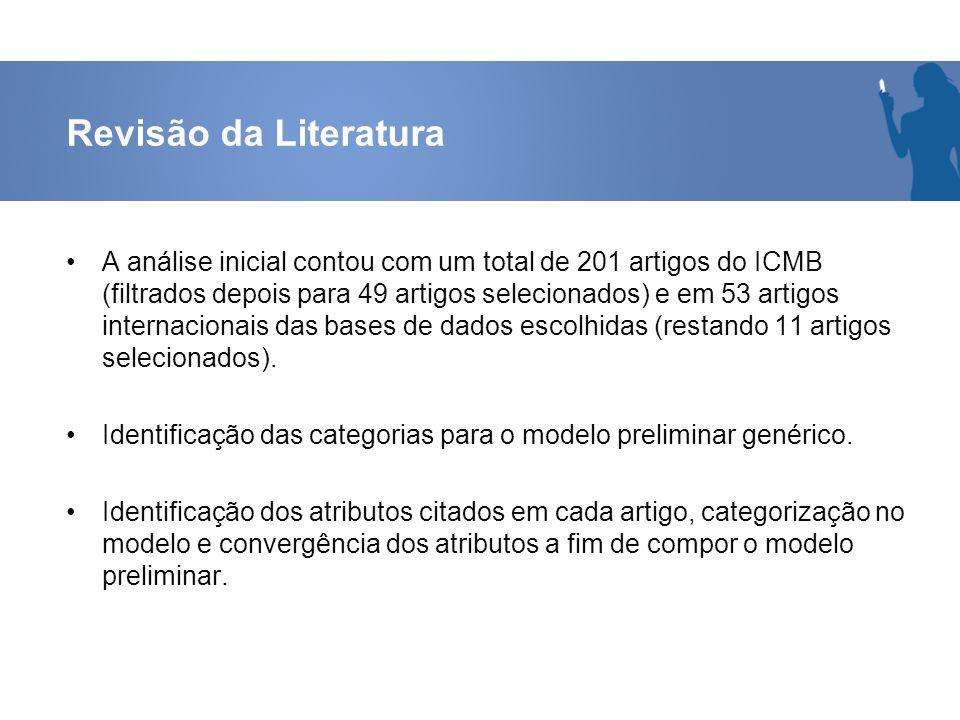 Revisão da Literatura A análise inicial contou com um total de 201 artigos do ICMB (filtrados depois para 49 artigos selecionados) e em 53 artigos int