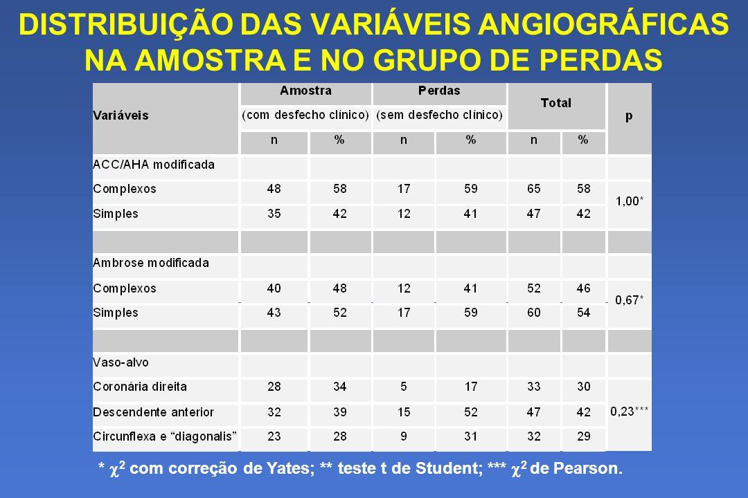 DISTRIBUIÇÃO DAS VARIÁVEIS ANGIOGRÁFICAS NA AMOSTRA E NO GRUPO DE PERDAS * 2 com correção de Yates; ** teste t de Student; *** 2 de Pearson.