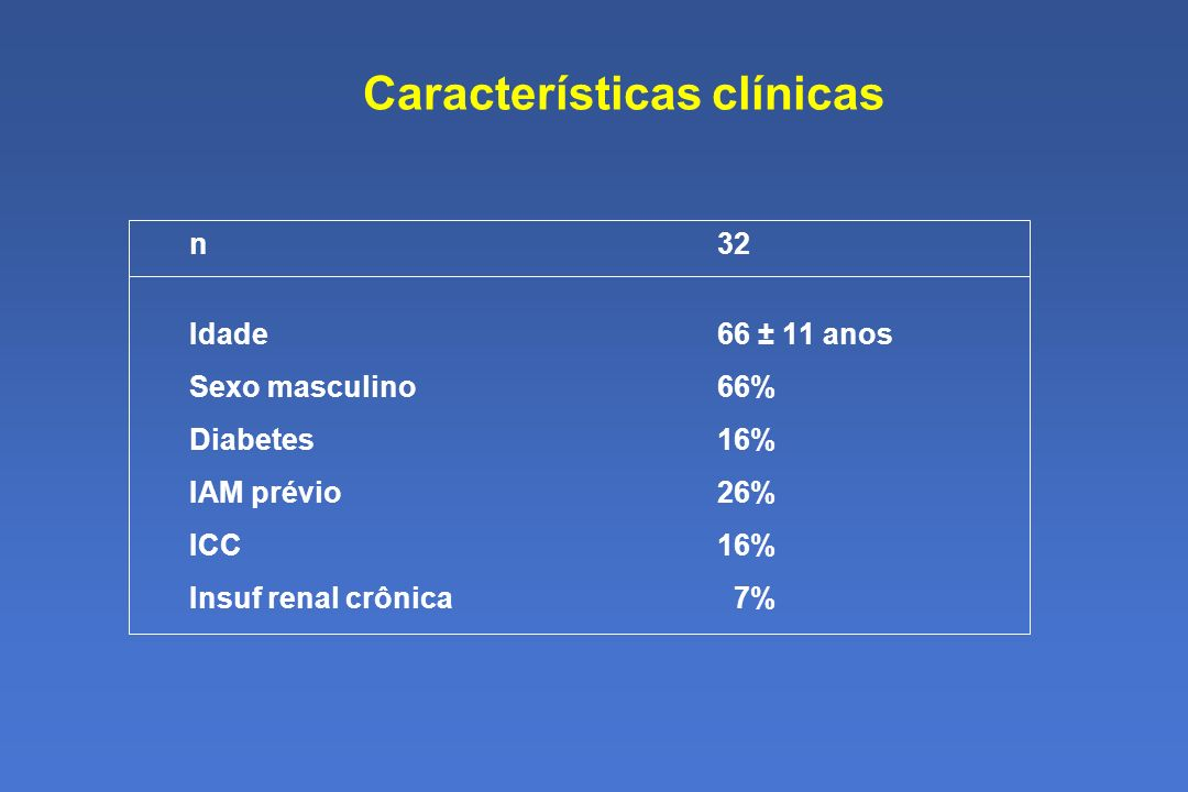 Características clínicas n32 Idade66 ± 11 anos Sexo masculino66% Diabetes16% IAM prévio26% ICC16% Insuf renal crônica 7%