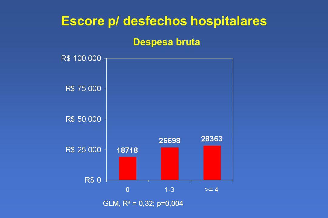 Escore p/ desfechos hospitalares Despesa bruta GLM, R² = 0,32; p=0,004