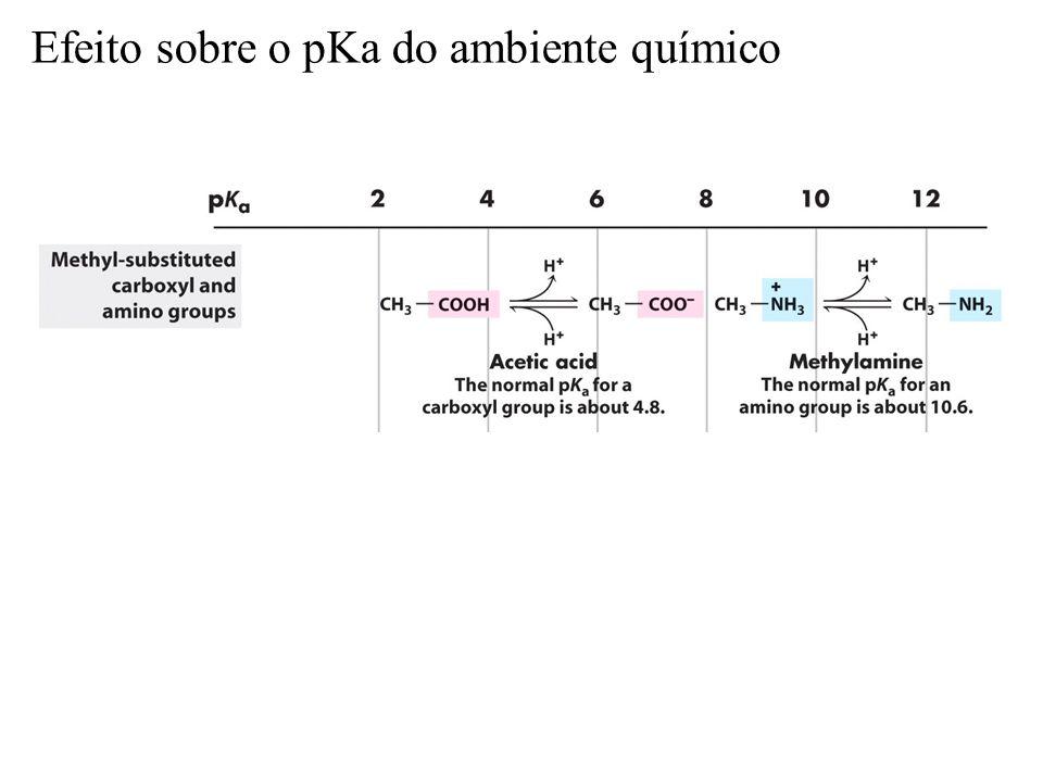 Efeito sobre o pKa do ambiente químico