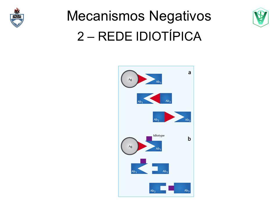 Mecanismos Negativos