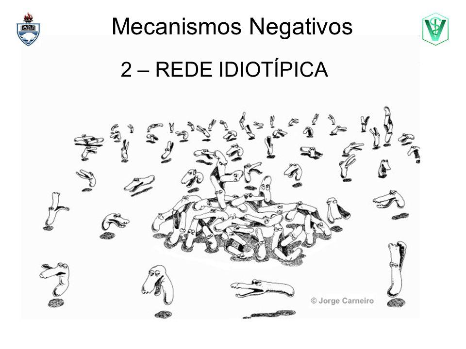 2 – REDE IDIOTÍPICA Como conseqüência poderá ocorrer bloqueio da ligação entre Ag e Ac.