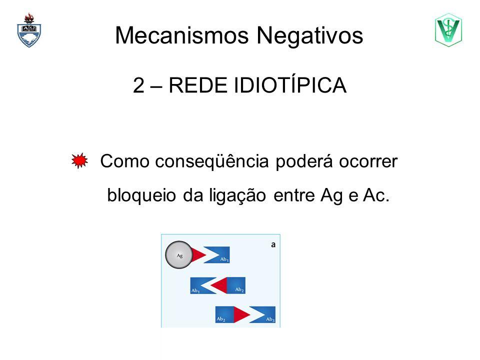 Mecanismos Negativos 3 – LINFÓCITOS T supressores Ts = CD8+ = desempenham papel modulador negativo, provavelmente através da síntese de citocinas.
