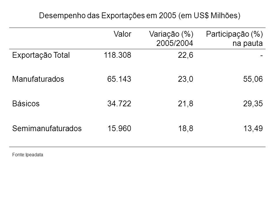 ValorVariação (%) 2005/2004 Participação (%) na pauta Exportação Total118.30822,6- Manufaturados65.14323,055,06 Básicos34.72221,829,35 Semimanufaturad