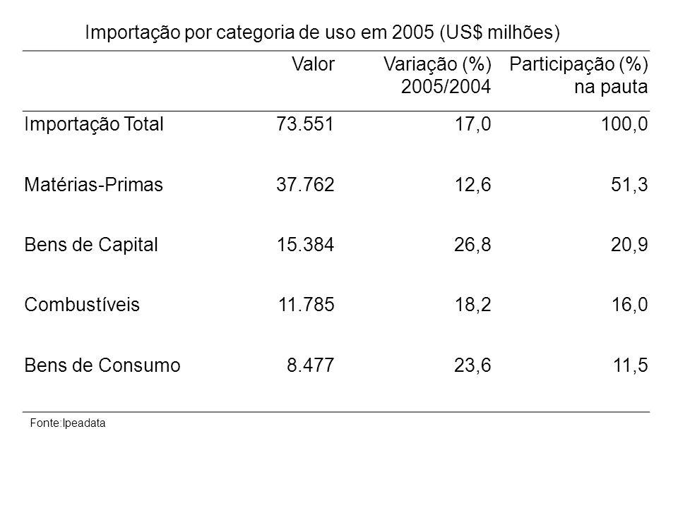 Importação por categoria de uso em 2005 (US$ milhões) ValorVariação (%) 2005/2004 Participação (%) na pauta Importação Total73.55117,0100,0 Matérias-P