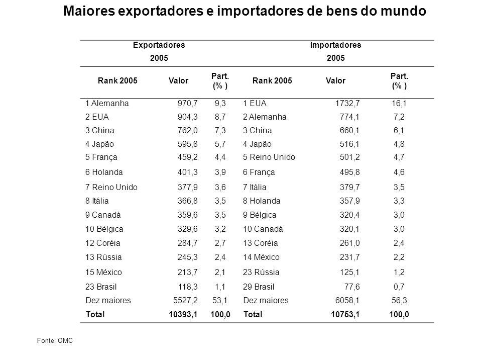 ExportadoresImportadores 2005 Rank 2005Valor Part. (% ) Rank 2005Valor Part. (% ) 1 Alemanha970,79,31 EUA1732,716,1 2 EUA904,38,72 Alemanha774,17,2 3