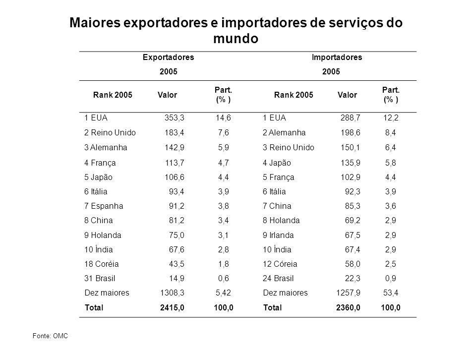 ExportadoresImportadores 2005 Rank 2005Valor Part. (% ) Rank 2005Valor Part. (% ) 1 EUA353,314,61 EUA288,712,2 2 Reino Unido183,47,62 Alemanha198,68,4