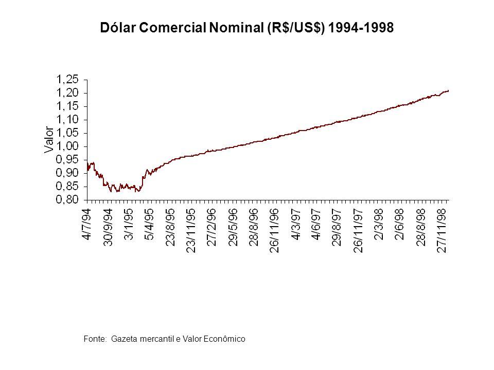 Fonte: Gazeta mercantil e Valor Econômico Dólar Comercial Nominal (R$/US$) 1994-1998
