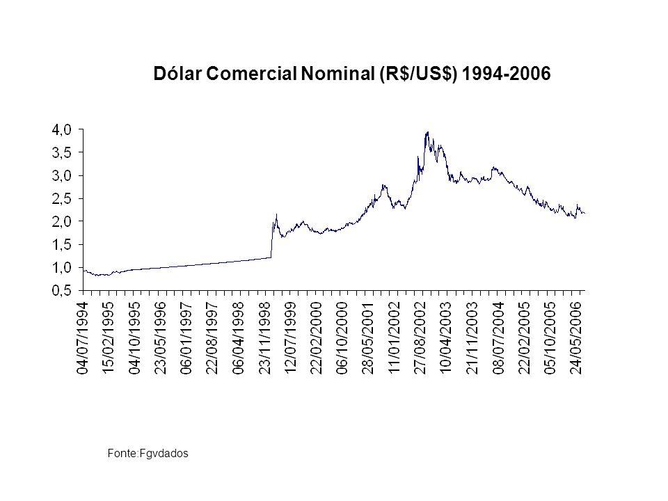 Fonte:Fgvdados Dólar Comercial Nominal (R$/US$) 1994-2006