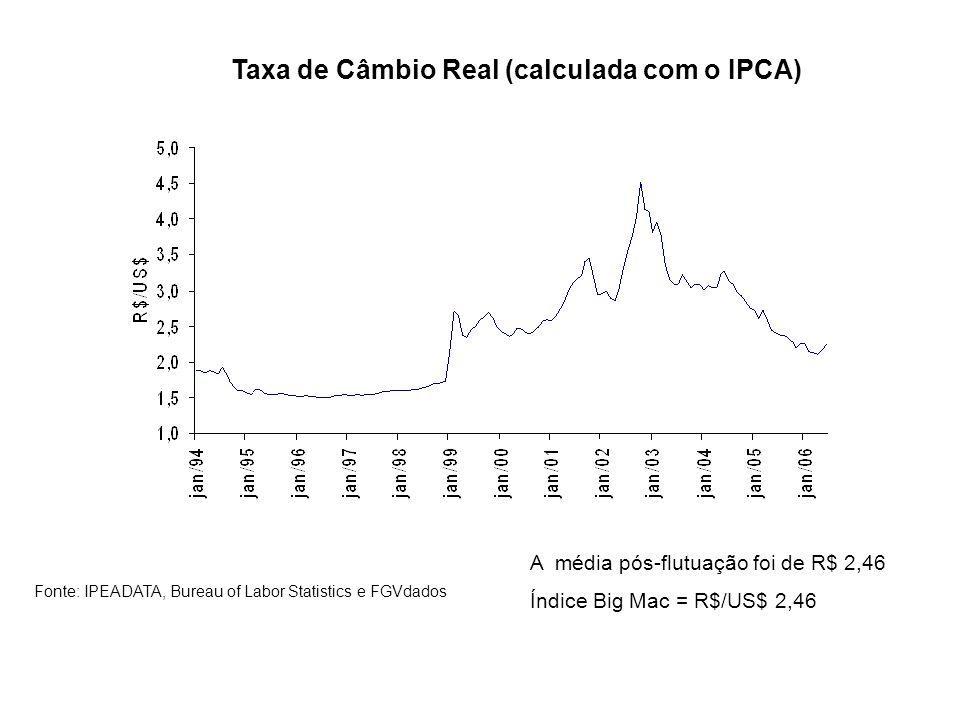 Taxa de Câmbio Real (calculada com o IPCA) Fonte: IPEADATA, Bureau of Labor Statistics e FGVdados A média pós-flutuação foi de R$ 2,46 Índice Big Mac