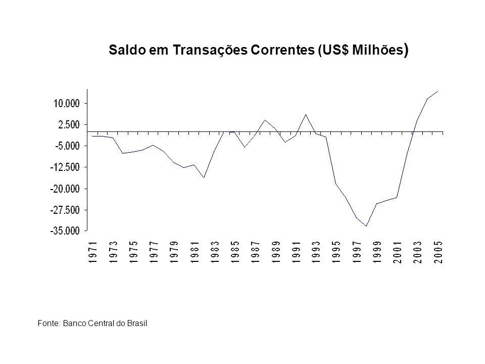 Saldo em Transações Correntes (US$ Milhões ) Fonte: Banco Central do Brasil