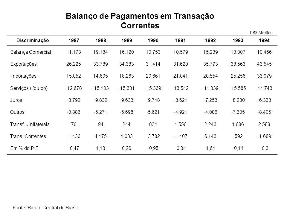 Fonte: Varsano, Ricardo (1998) até 1989 e Ministério da Fazenda de 1990-1999 Carga Tributária (Proporção do PIB)