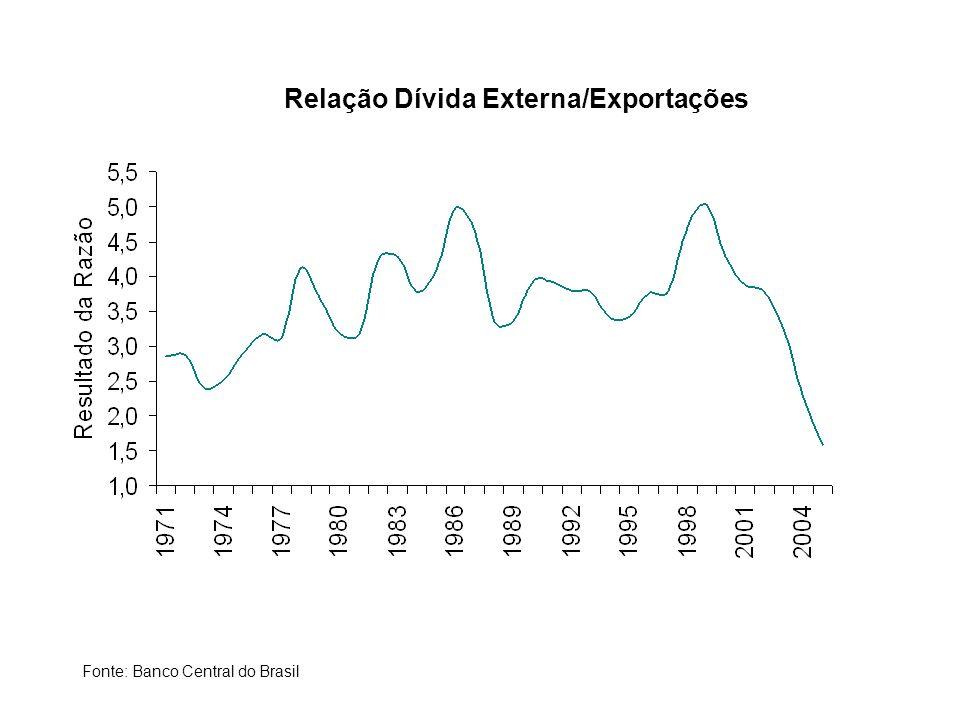 Relação Dívida Externa/Exportações Fonte: Banco Central do Brasil