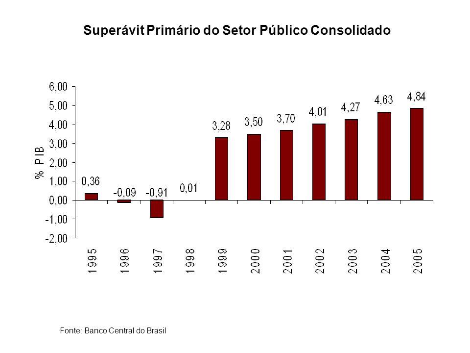 Superávit Primário do Setor Público Consolidado Fonte: Banco Central do Brasil