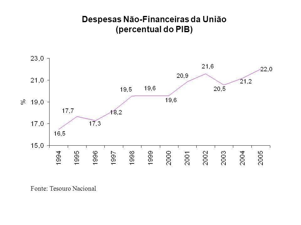 Despesas Não-Financeiras da União (percentual do PIB) Fonte: Tesouro Nacional