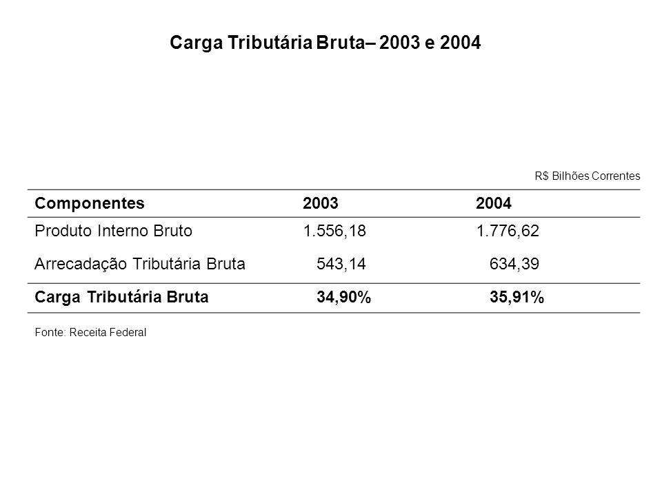 Componentes20032004 Produto Interno Bruto1.556,181.776,62 Arrecadação Tributária Bruta 543,14 634,39 Carga Tributária Bruta 34,90% 35,91% R$ Bilhões C