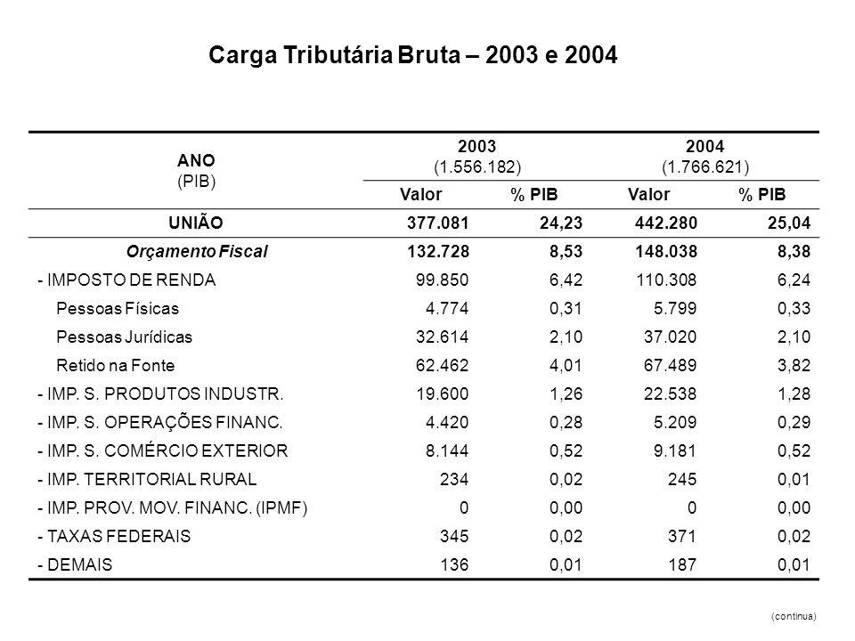 ANO (PIB) 2003 (1.556.182) 2004 (1.766.621) Valor% PIBValor% PIB UNIÃO377.08124,23442.28025,04 Orçamento Fiscal132.7288,53148.0388,38 - IMPOSTO DE REN