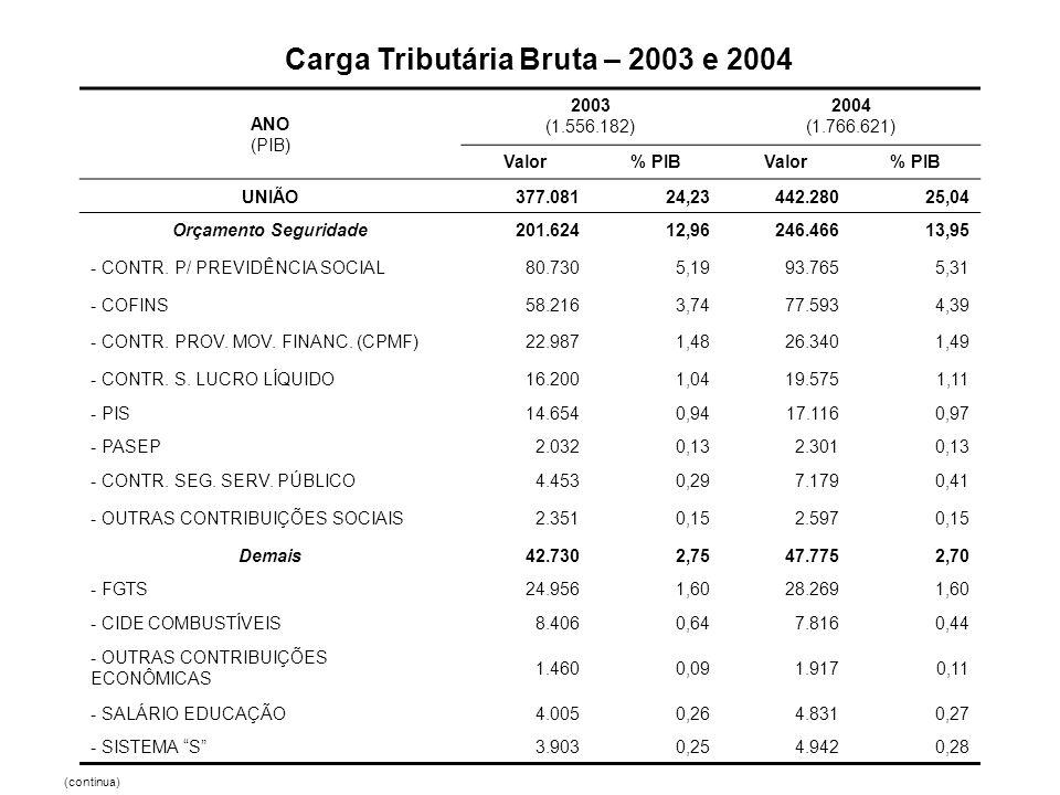 ANO (PIB) 2003 (1.556.182) 2004 (1.766.621) Valor% PIBValor% PIB UNIÃO377.08124,23442.28025,04 Orçamento Seguridade201.62412,96246.46613,95 - CONTR. P