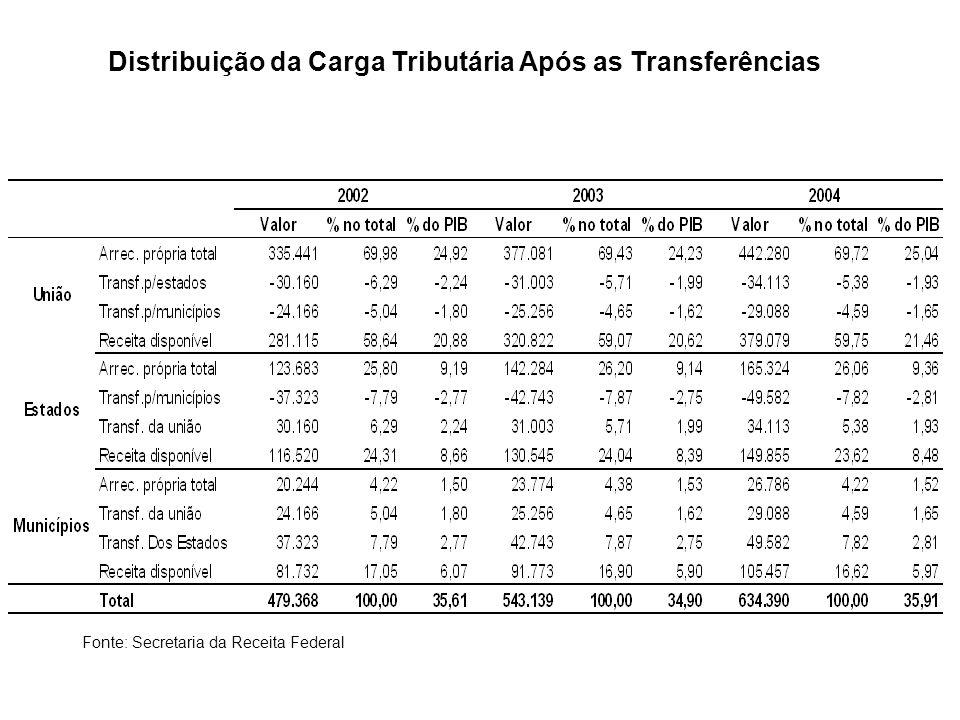 Distribuição da Carga Tributária Após as Transferências Fonte: Secretaria da Receita Federal