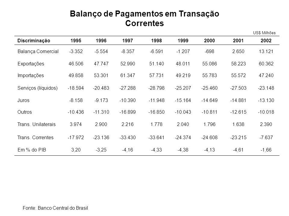 Nota: *primeiro semestre acumulado em quatro trimestres Fonte: IBGE Crescimento do PIB Brasileiro (%)