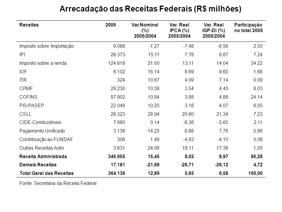 Receitas2005Var.Nominal (%) 2005/2004 Var. Real IPCA (%) 2005/2004 Var. Real IGP-DI (%) 2005/2004 Participação no total 2005 Imposto sobre Importação9