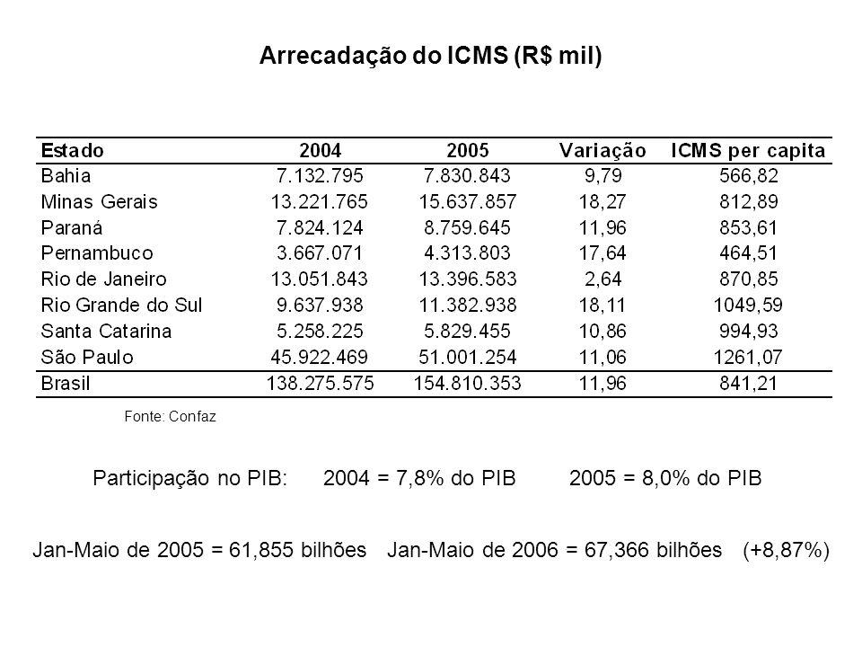 Fonte: Confaz Arrecadação do ICMS (R$ mil) Participação no PIB: 2004 = 7,8% do PIB 2005 = 8,0% do PIB Jan-Maio de 2005 = 61,855 bilhões Jan-Maio de 20