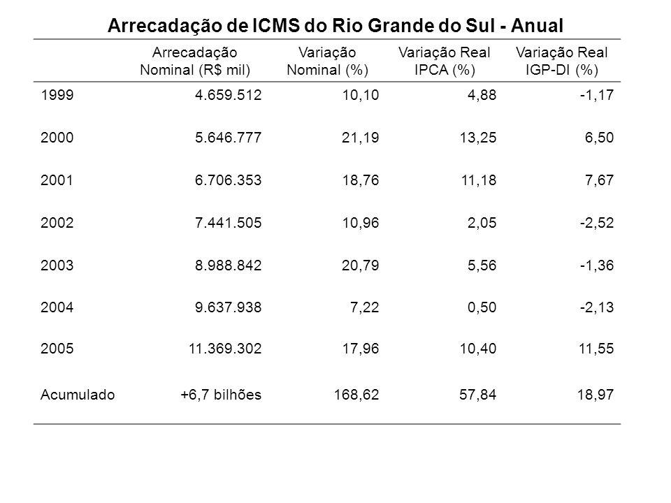 Arrecadação de ICMS do Rio Grande do Sul - Anual Arrecadação Nominal (R$ mil) Variação Nominal (%) Variação Real IPCA (%) Variação Real IGP-DI (%) 199