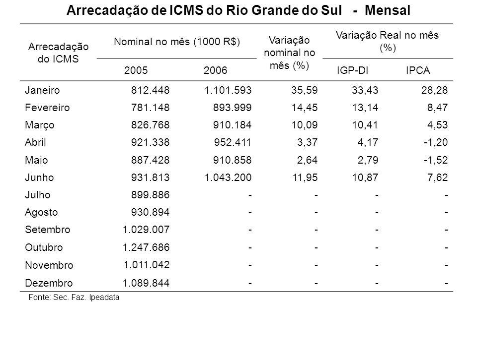 Arrecadação de ICMS do Rio Grande do Sul - Mensal Fonte: Sec. Faz. Ipeadata Arrecadação do ICMS Nominal no mês (1000 R$) Variação nominal no mês (%) V